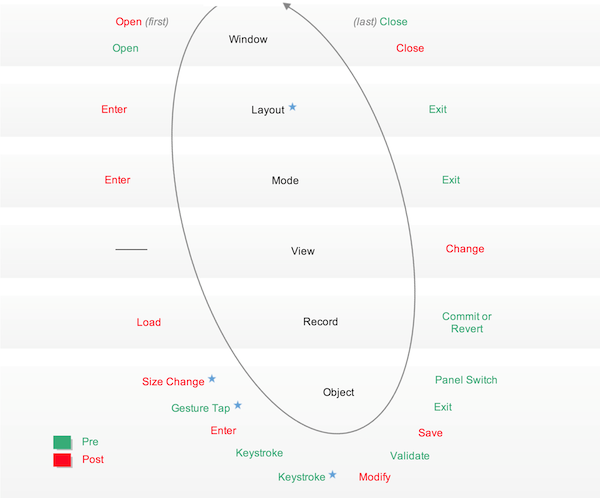 Script trigger diagram