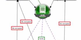 SSL Certificate configuration flowchart