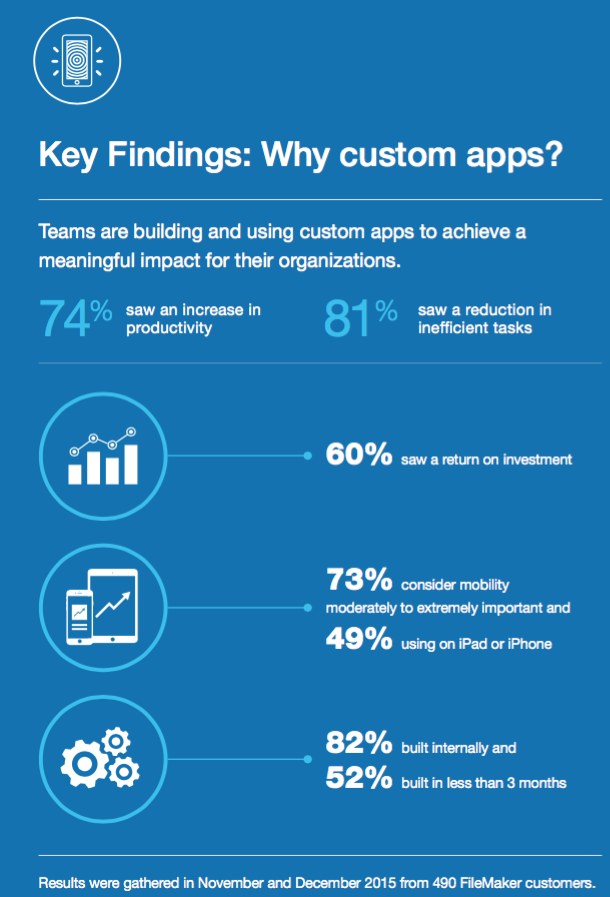 Custom Apps study key findings