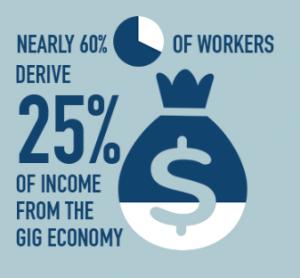 The Gig Economy stats