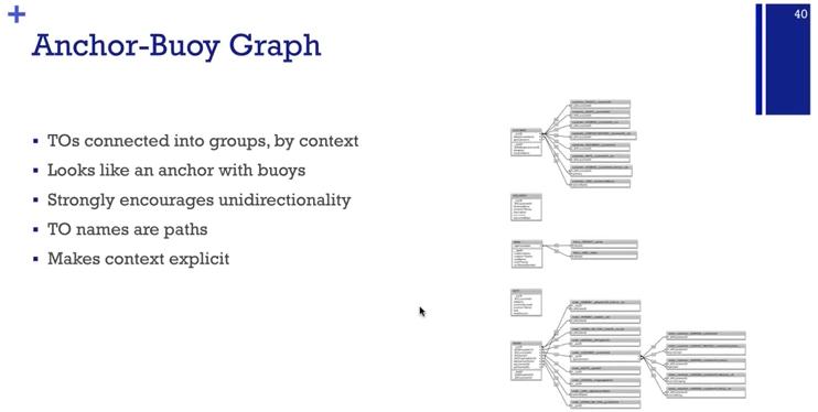 FileMaker Context, Relational Design, and Focus