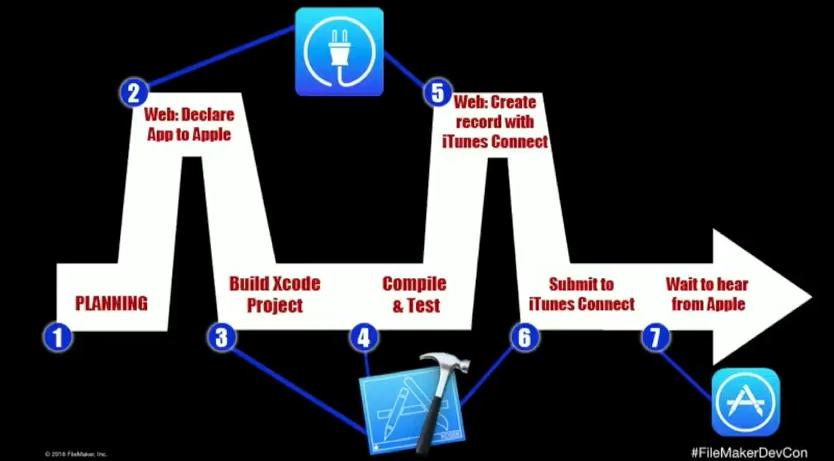 Build a FileMaker iOS APP SDK and Underwater Drones
