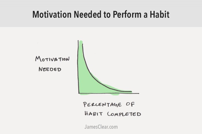 Get and Stay Motivated, FM and Dropbox, FM and REST