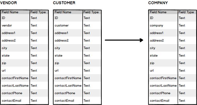 Universal Data Model for FileMaker
