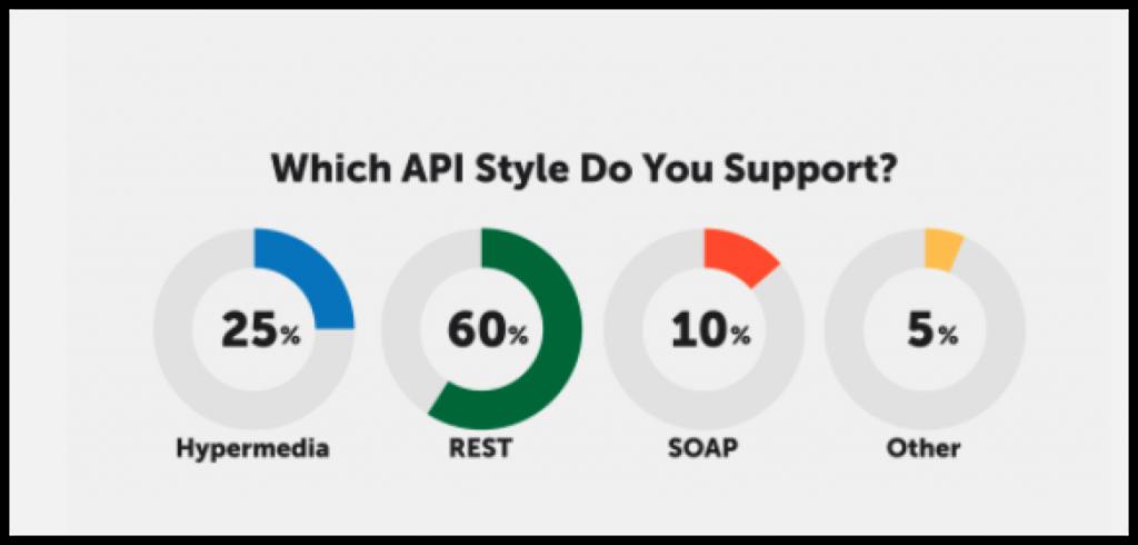 REST API Graphic