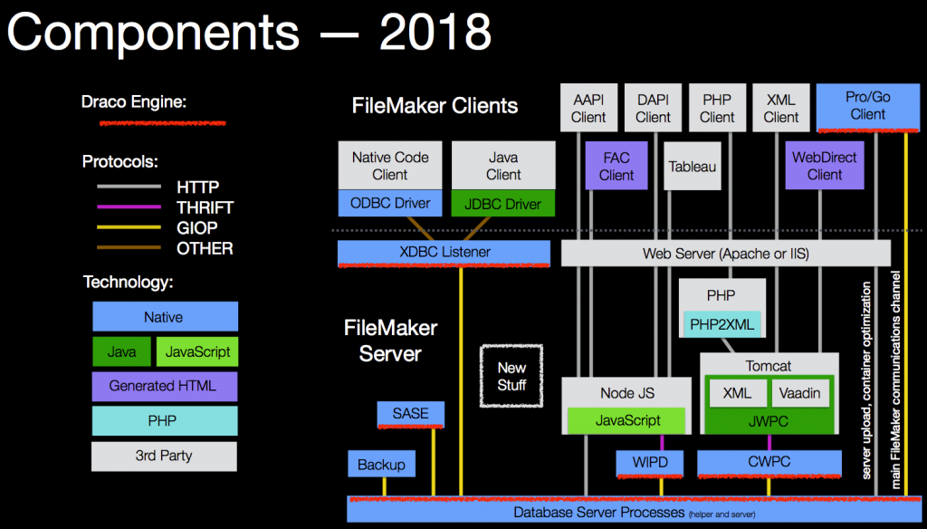 FileMaker Components - 2018